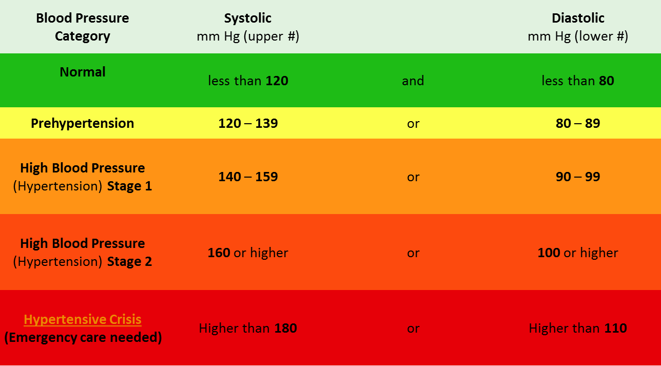 Understanding A Blood Pressure Chart What Levels Are You At