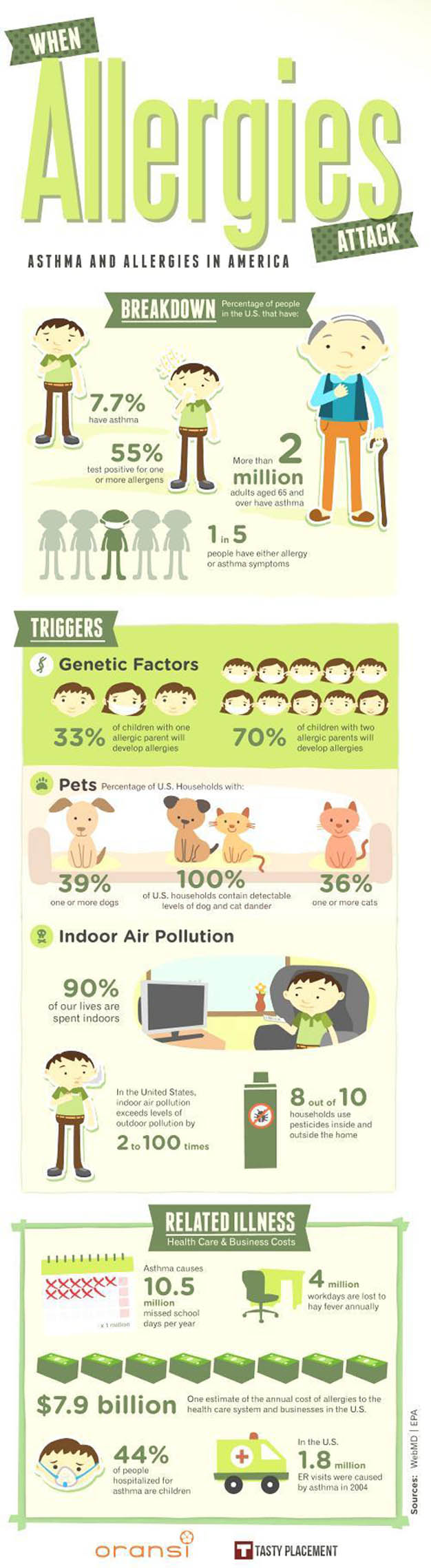 Infographic showing stats for allergies in America