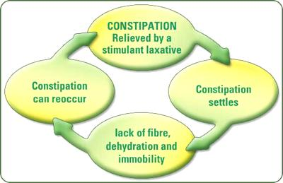 constipation cycle diagram
