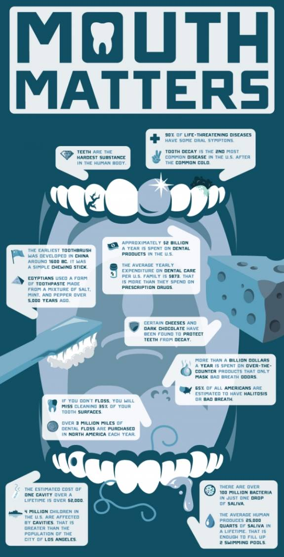 Mouth Matters – Do You Know These Dental Facts?