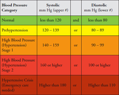 Understanding a Blood Pressure Chart - What Levels are You At?