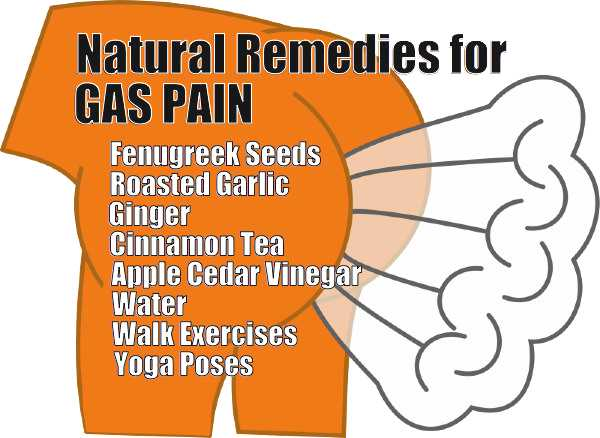 Natural remedies for gas pain - meme